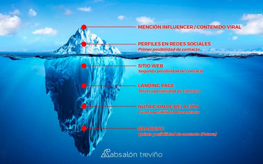 El iceberg del Marketing Digital